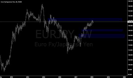 EURJPY: EURJPY easy trade
