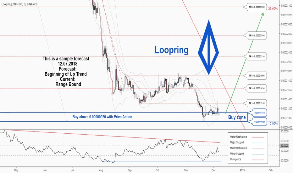 LRCBTC: There is a possibility for the beginning of an uptrend in LRCBTC