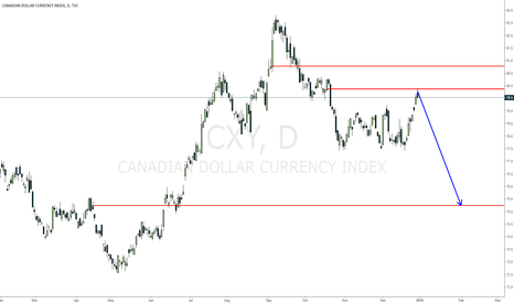 CXY: CXY should come down, taking ECAD and UCAD up