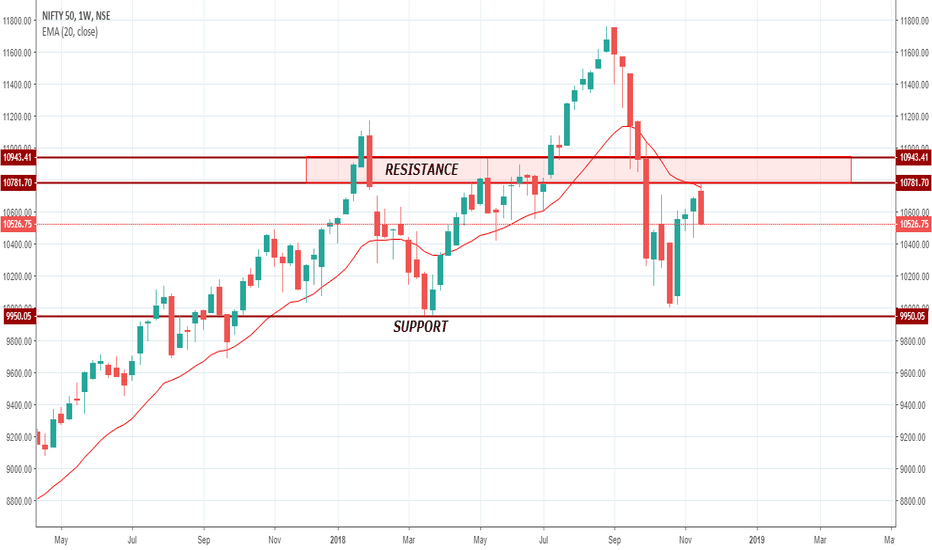 NIFTY: NIFTY action on WEEKLY timeframe