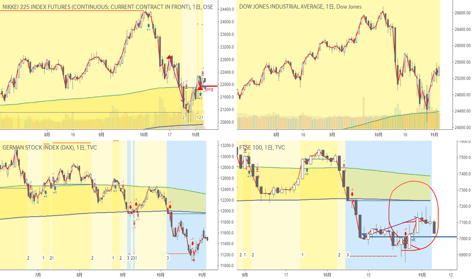 UKX: 日足・超長期・株価指数|ちょっと前ですがFTSEは損切り、Nikkei225は買いエントリー