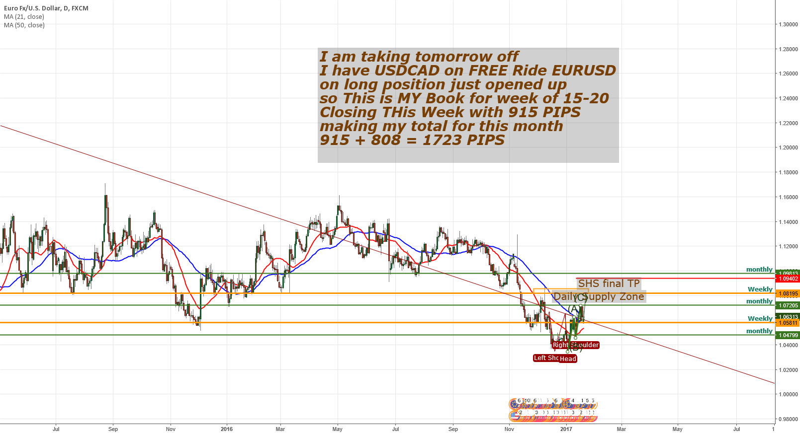 EURUSD Final trade of the week