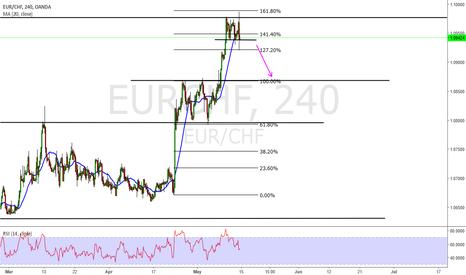 EURCHF: Short Eur Chf