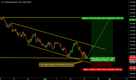 USDJPY: long term buy set up