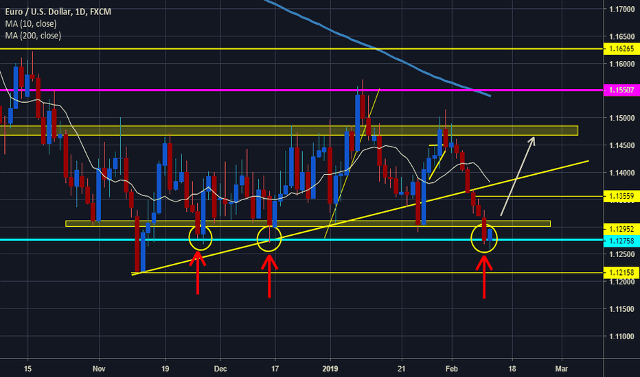 EURUSD: EURUSD Oversold + Strong Support Zone!