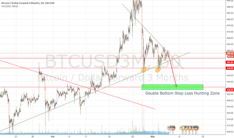 BTCUSD3M: Stop loss hunting coming