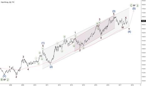 EUBUND: EUR BUND - тренд