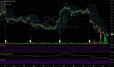 CMG: $CMG Do or die moment