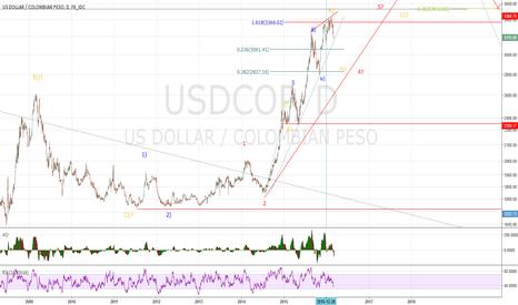 USDCOP: USDCOP wave iv))
