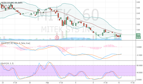 MITK: Oversold and crawled