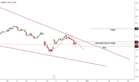 JCP: Long on Confirmation