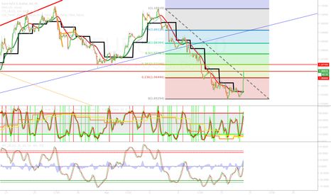 EURUSD: EURUSD short at 1.0718