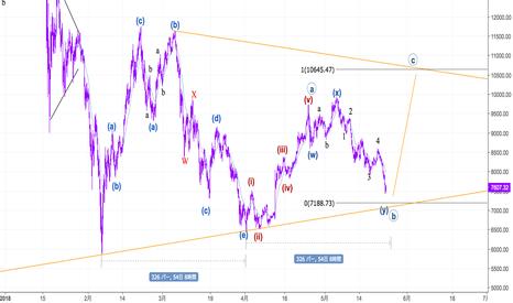 BTCUSD: Bitcoin 短期下落トレンドの終了はいつか。