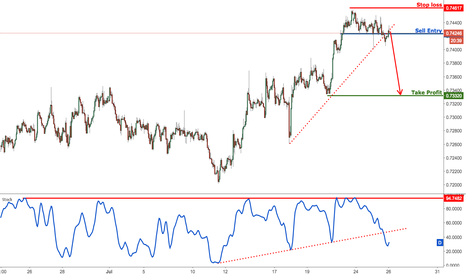 NZDUSD: NZDUSD major support broken, time to start selling