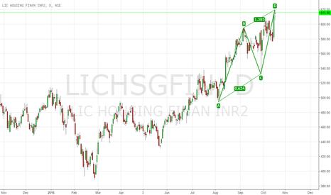 LICHSGFIN: LIC Housing Finance Formed a AB=CD Bearish Harmonic Pattern.