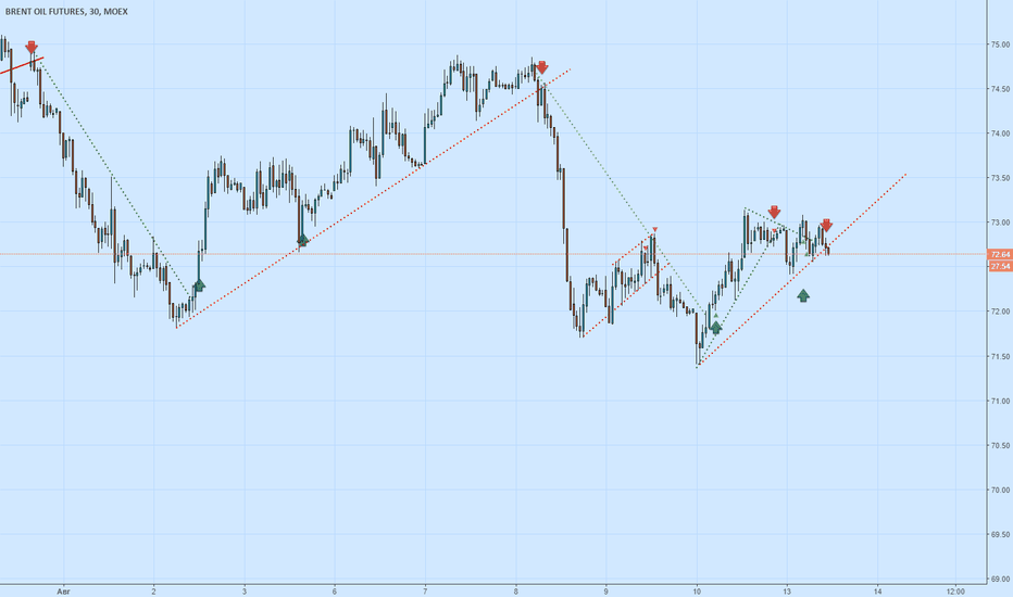 BR1!: Нефть Шорт !!! сложный рынок сегодня, думаю наверстаем незначите