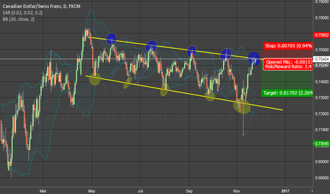 CADCHF: CAD/CHF Possible Channel Continuation.