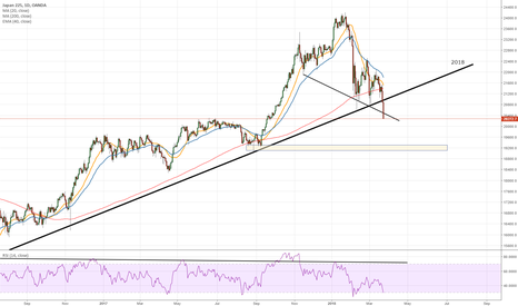 JP225USD: Nikkei going down with USDJPY target 100
