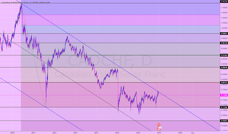 CADCHF: cadchf S&R (daily)