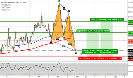 AUDCHF: AUDCHF - Potential Butterfly Pattern on H4 Chart