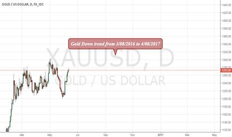 XAUUSD: Gold Astro Analys
