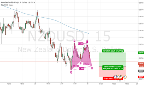 NZDUSD: Gartley pattern