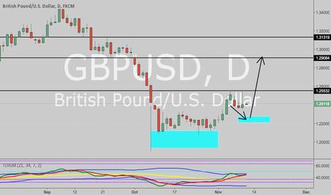 GBPUSD: Bullish trend