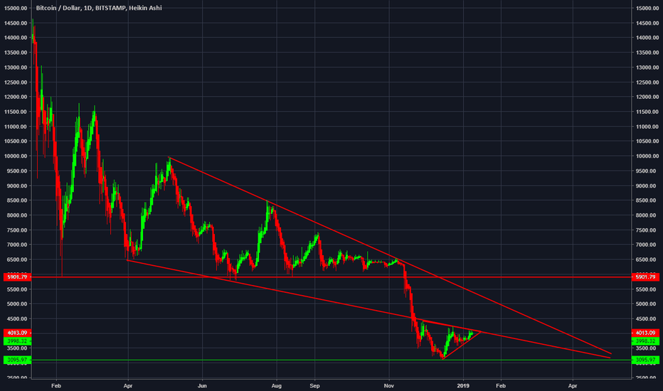 BTCUSD: Rejection here could be a total MELTDOWN