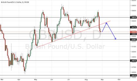 GBPUSD: GBPUSD broke our trend line