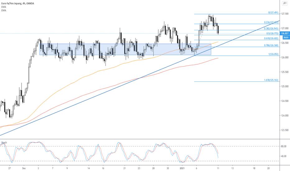 eur jpy prekybos strategija expressxpress trading