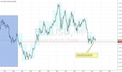 EURUSD: EURO_101 :  yearly price range