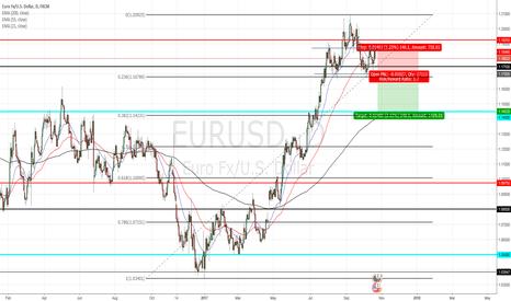 EURUSD: potentional eurusd short