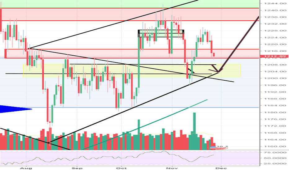 XAUUSD: Easy Buy at 1210 with stops