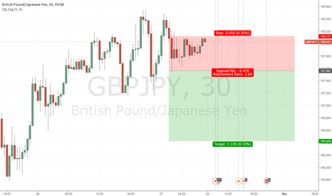 GBPJPY: gbpjpy -short