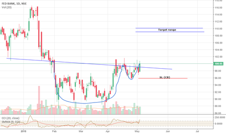 FEDERALBNK: Federal bank short term view