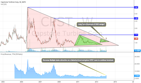 CPST: Long Term Wedge Breakout.