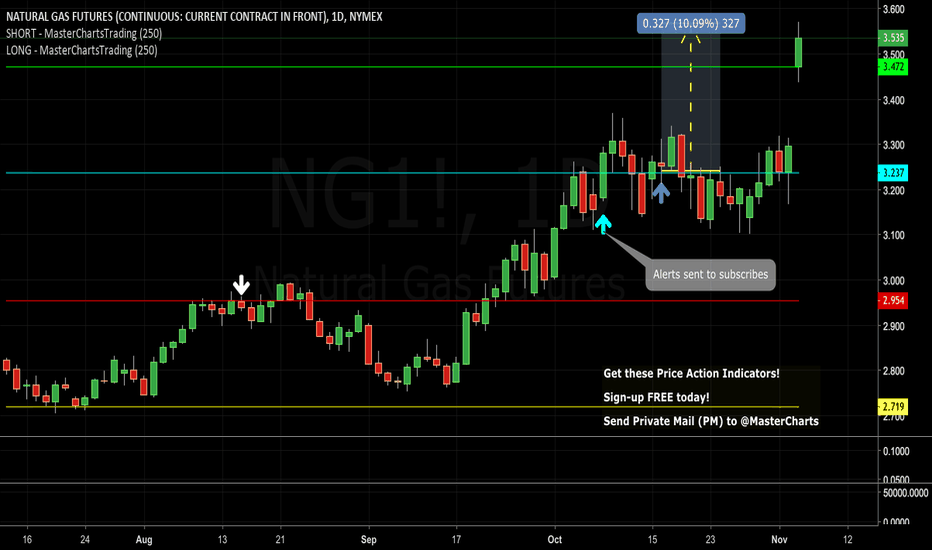 NG1!: Congrats to Subscribers: Natural Gas Up Over 10% Since Alerts!