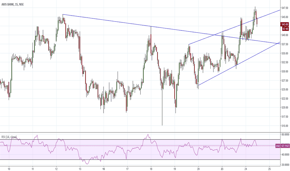 AXISBANK: Parallel Channel Intra Day only