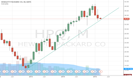 HPQ: Is this finding resistance for bullish?