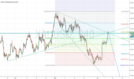 XAUUSD: Short on XAU USD