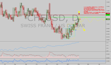 CHFUSD: CHFUSD: Swiss Franc going sideways from here