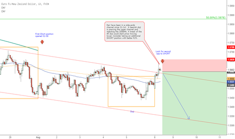 EURNZD: EURNZD - 1h - Pair at top of channel. Looking for SHORT signals