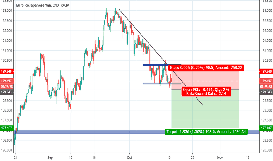 EURJPY: EURJPY /Chart Pattern /Price Action/