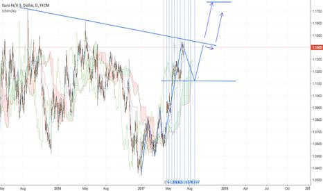 EURUSD: EURUSD Long Projection, Price Target: 1.1775