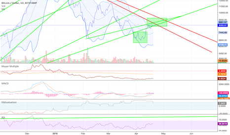 BTCUSD: Lots of resistance here