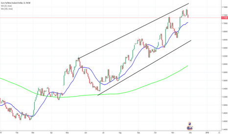 EURNZD: EURNZD - Double Top Formation forming