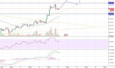 BTCUSD: BTC Long - May 4th