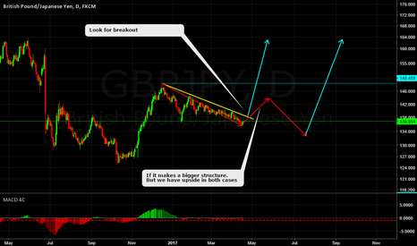 GBPJPY: GBPJPY DAILY CORRECTIVE STRUCTURE
