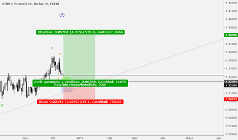 GBPUSD: LONG GBP USD
