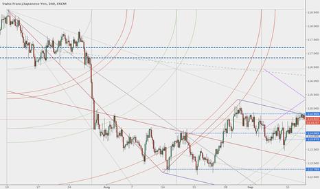 CHFJPY: Swiss franc vs. Japanese yen